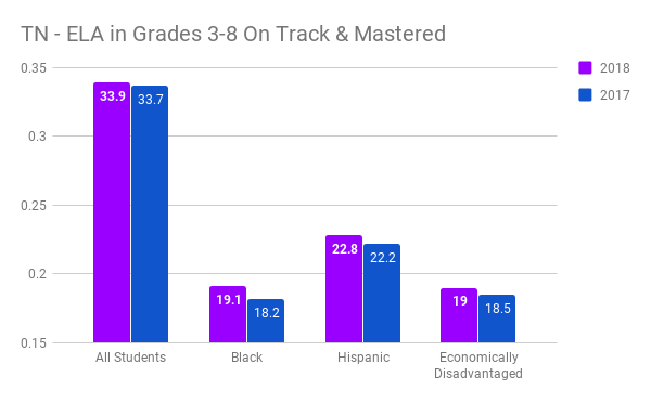 TN - ELA in Grades 3-8 On Track & Mastered